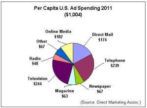 Per Capita Ad Spend 2011 pie chart