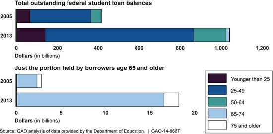 GAO bar graph showing the distribution of student loan debt