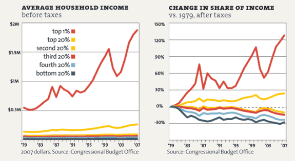 Charts via Mother Jones