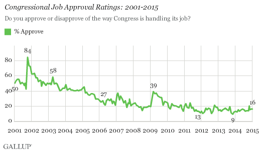 Congressional Approval Rate 2015