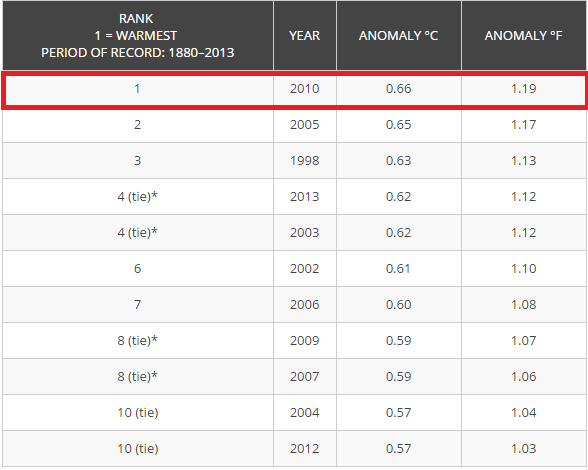 NOAA-top-10-warmest-years