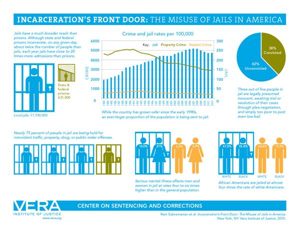 vera graphic on jails