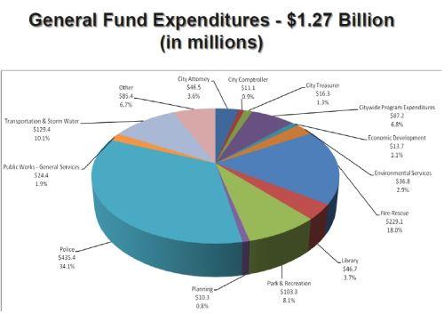 general fund _2016 budget