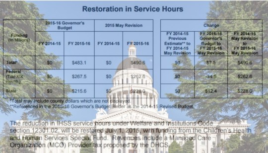 Capitol-IHSS restoration in service hours chart