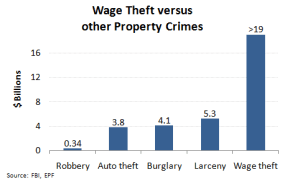 Wage_theft_versus_other_property_crimes
