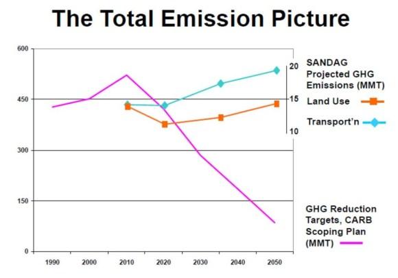sandag-emissions