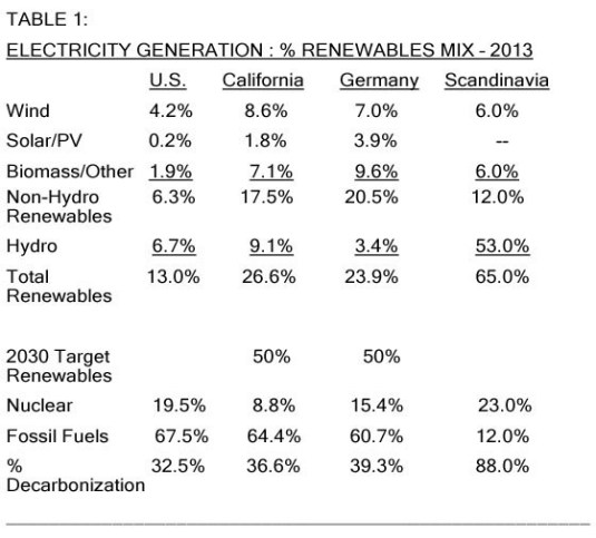 Table: Electricity generation, % renewable composition