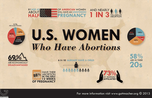Chart of statistics of U.S. Women Who Have Abortions