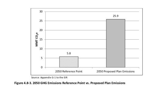 Chart of 2050 GHG emissions