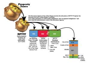 Property Tax Distribution