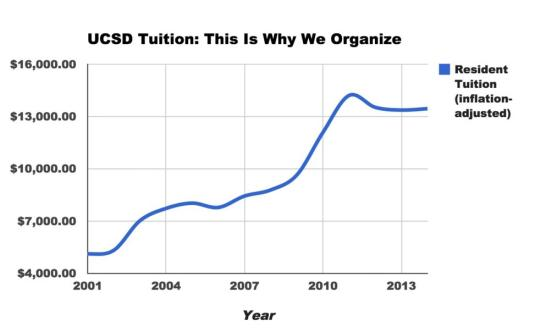 Graph of UCSD tuition 2001-2014