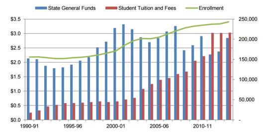 Graph of UC's State General Funds, Student Tuition and Fees, Enrollment 1990-2014