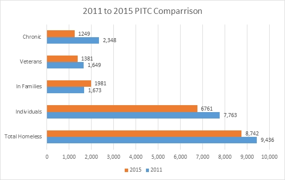 PITC comparison of 2011 and 2015 homelessness statistics