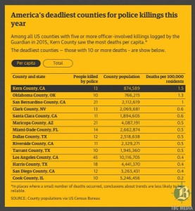 America-s-deadliest-counties-for-police-killings-this-year