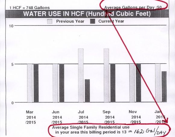 Water Bill for Dec/Jan 2016