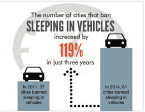 sleeping in cars graph