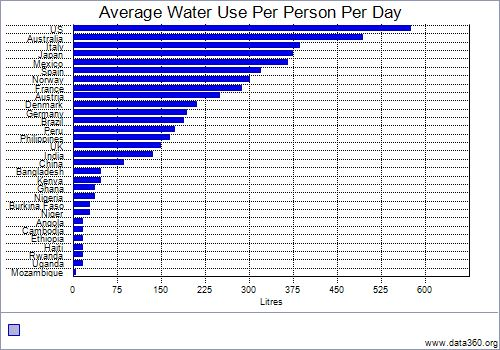 water use world