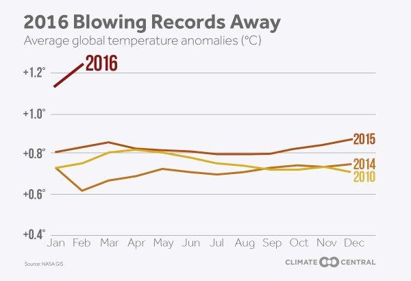 global warming 2016 chart