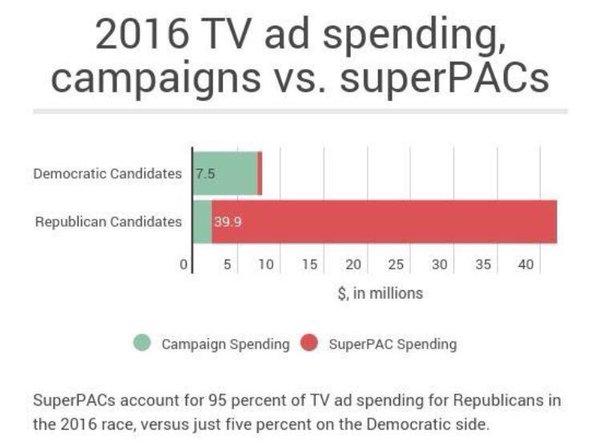 SuperPAC spending 2016