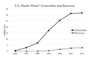 *Municipal solid waste. Source: USEPA
