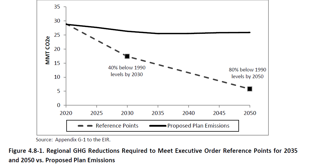SANDAG graph showing projected GHG emissions