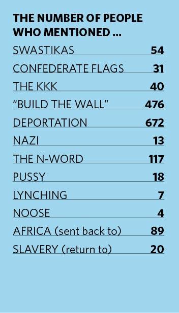 splc-survey-totals-sidebar Hate Report