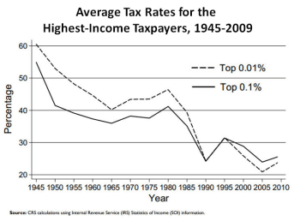 Graph showing Average Tax Rates for the Highest-Income Taxpayers, 1945-2009