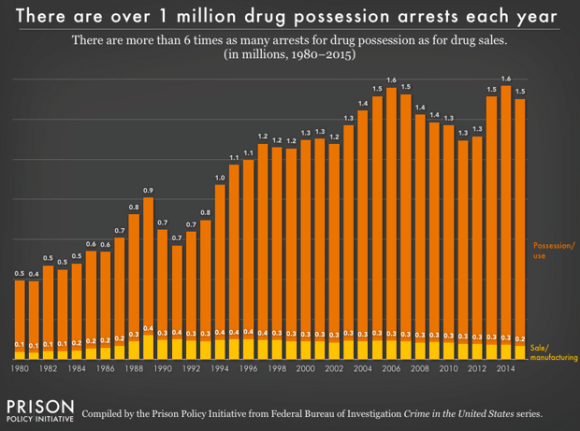 The War on Drugs Returns – Racism Included at No Extra