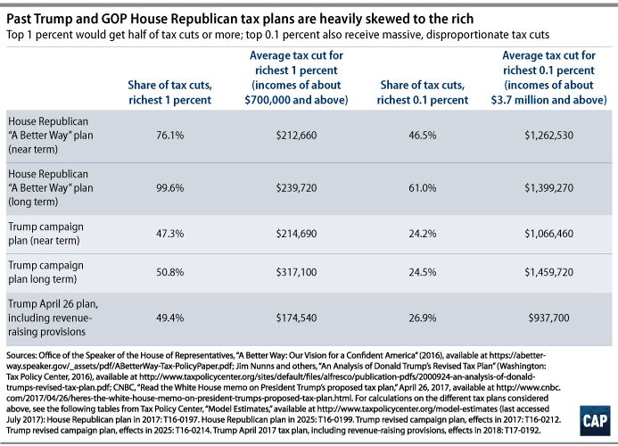 Chart showing distribution to the rich of GOP House Republican tax cuts