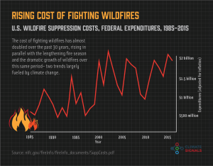Chart showing rising cost of fighting wildfires