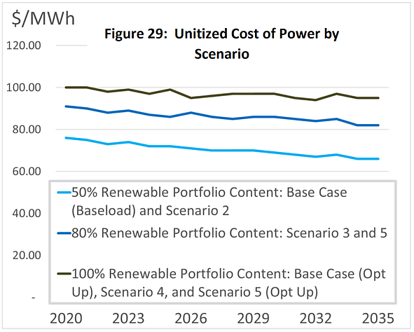 Graph showing cost of power over period 2020 - 2035