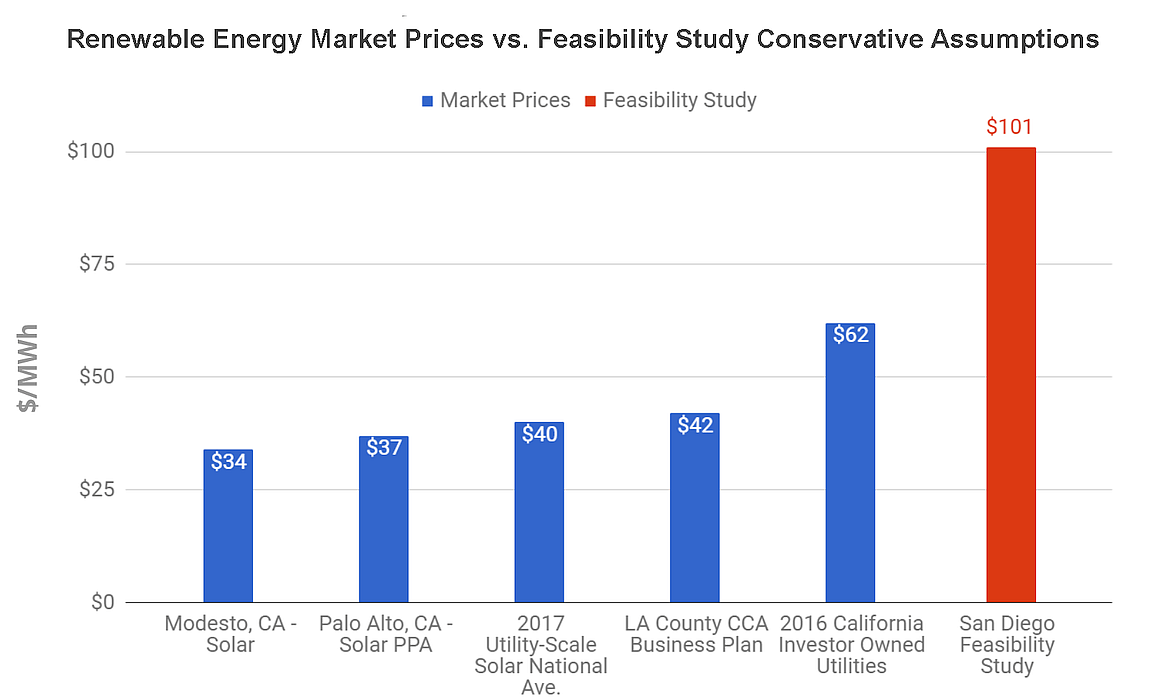 Chart showing Market prices for renewable energy in California versus feasibility study assumption