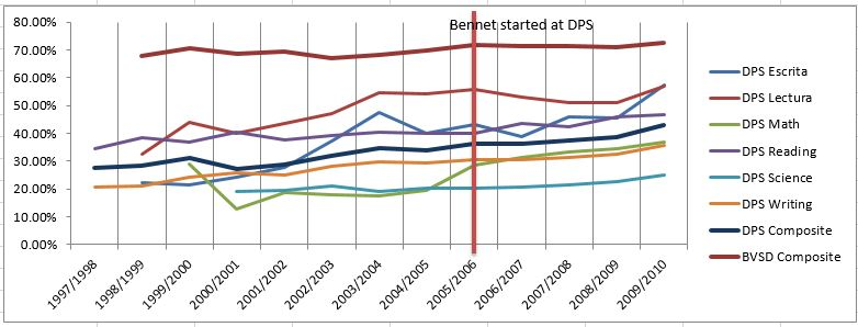 Graph showing school performance over time