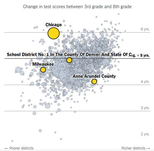 Chart comparing eighth grade test rankings