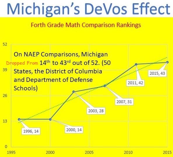Chart showing rank of Michigan 4th grade NAEP ranking 1995-2015