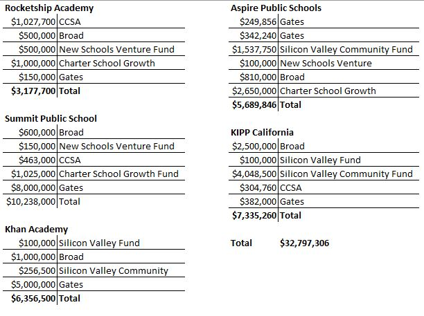 Chart showing spending by five schools on promoting technology