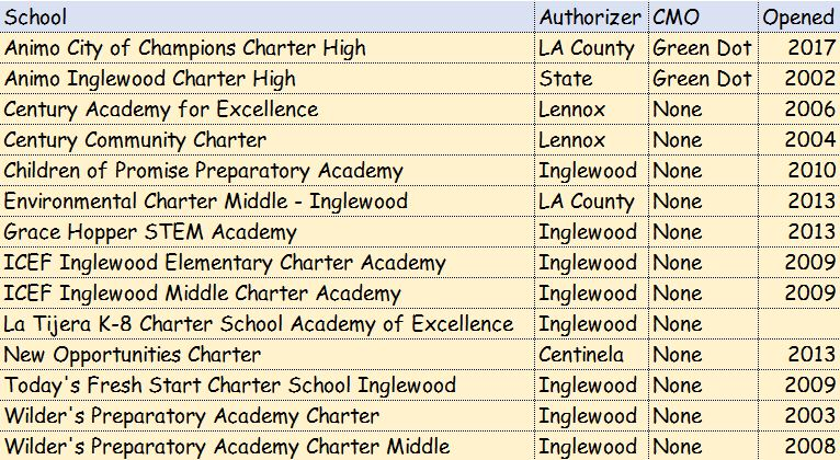 List of charter schools in Inglewood