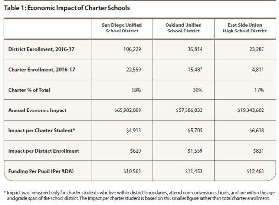 Chart showing Economic Impact of Charter Schools