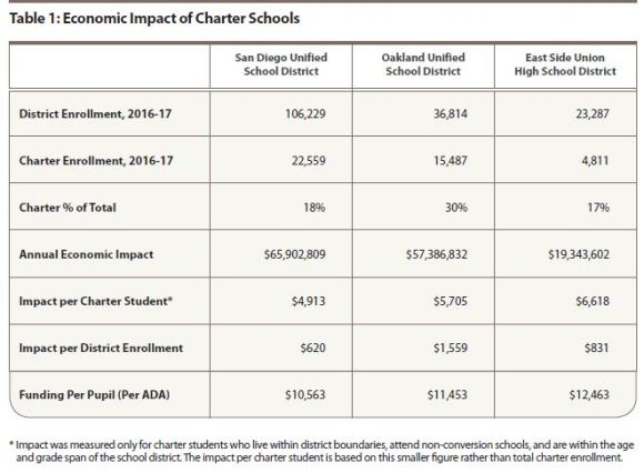 Chart showing Economic Impact of Charter Schools
