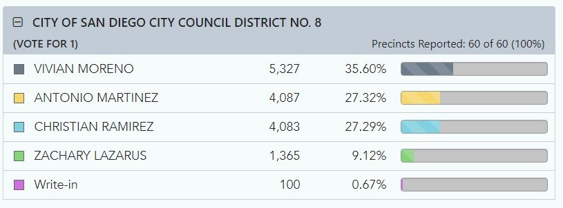 Graphic chart of San Diego City Council District 8 election results