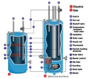 san diego water heater installation