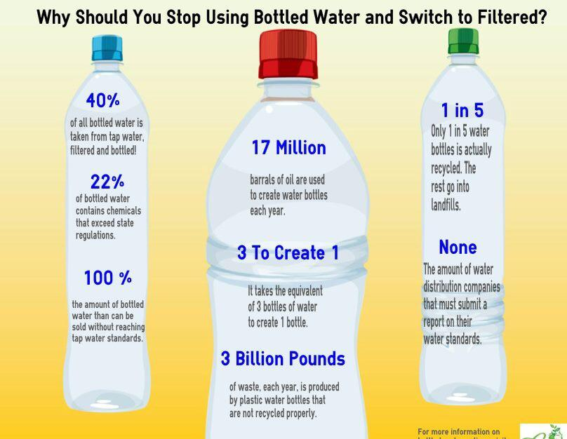 Switch from bottled water to a water filtration system.