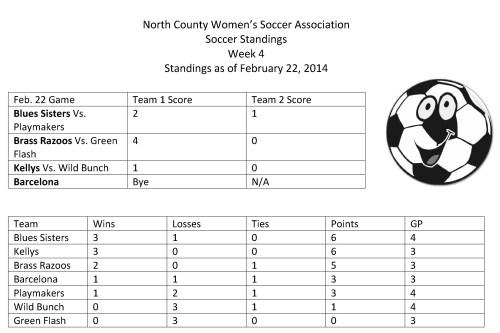 NCWSA week 4 2014