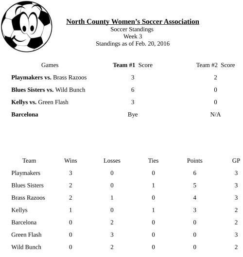 soccer-standings-feb-20-2016-1