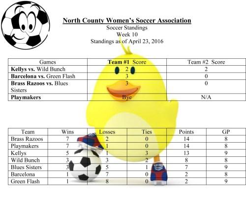 Soccer Standings April 23, 2016