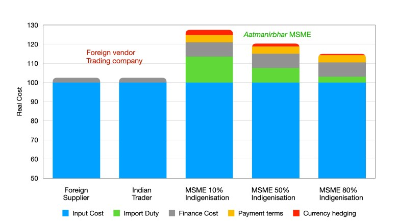The total spread between a foreign supplier and an MSME who embarks on indigenisation is 25%.