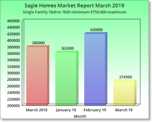 Sagle Homes Market Report March 2019