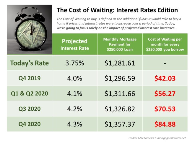 The Cost of Waiting: Interest Rates Edition [INFOGRAPHIC] | Simplifying The Market