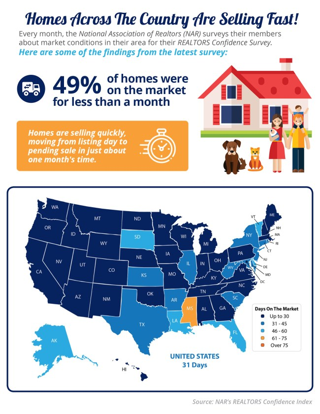 Homes Are Selling Quickly [INFOGRAPHIC] | Simplifying The Market