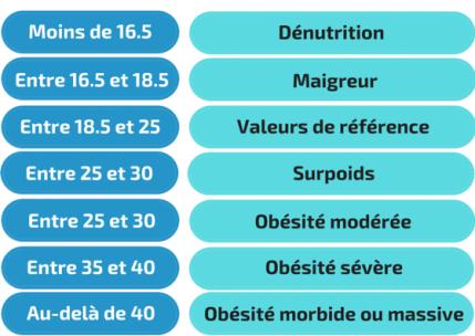 Obésité - definition - IMC